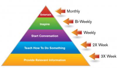 design content pyramid